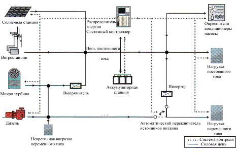 Структурная схема автономного