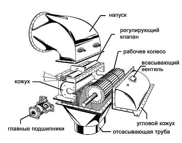Корпус турбина